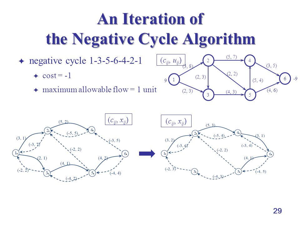 29 An Iteration of the Negative Cycle Algorithm  negative cycle 1-3-5-6-4-2-1  cost = -1  maximum allowable flow = 1 unit 1 2 3 4 5 6 (3, 8) (2, 3)