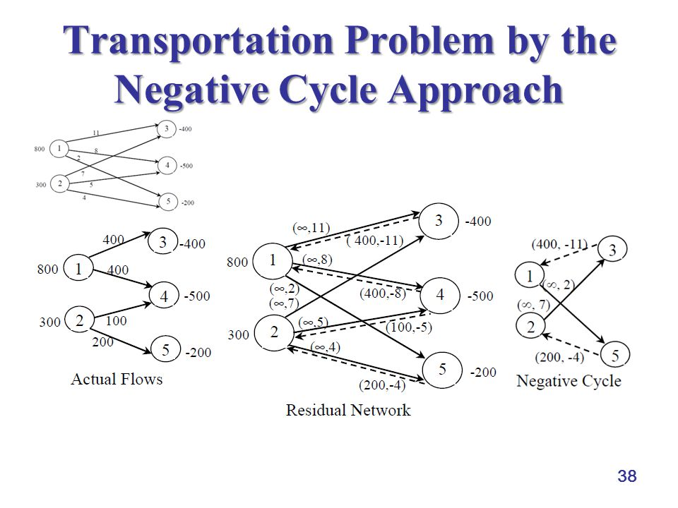 38 Transportation Problem by the Negative Cycle Approach