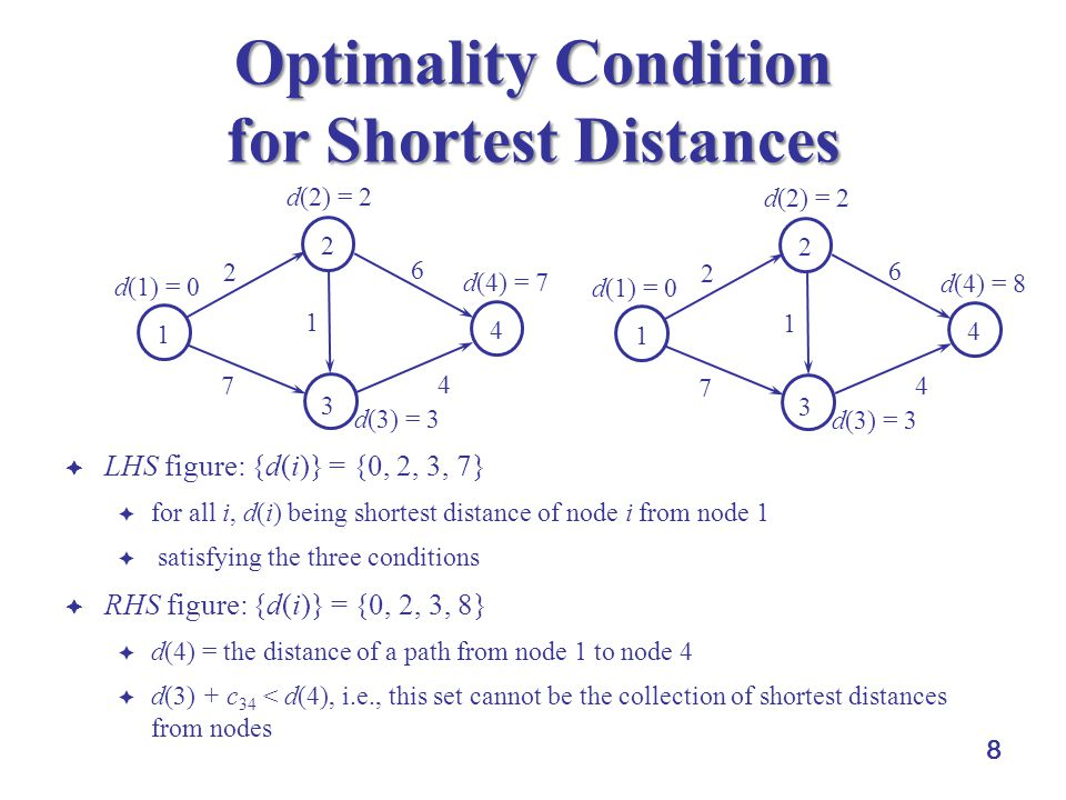 8 Optimality Condition for Shortest Distances  LHS figure: {d(i)} = {0, 2, 3, 7}  for all i, d(i) being shortest distance of node i from node 1  sa
