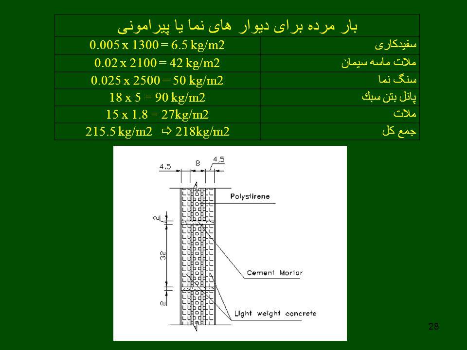 28 بار مرده برای دیوار های نما یا پیرامونی سفیدکاری 0.005 x 1300 = 6.5 kg/m2 ملات ماسه سیمان 0.02 x 2100 = 42 kg/m2 سنگ نما 0.025 x 2500 = 50 kg/m2 پا