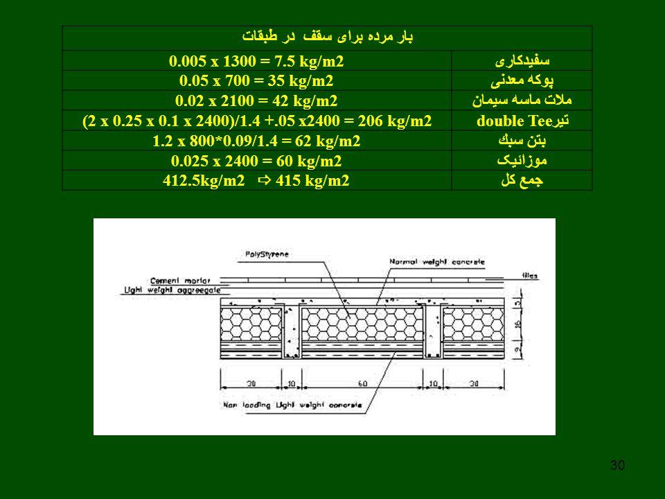 30 بار مرده برای سقف در طبقات سفیدکاری 0.005 x 1300 = 7.5 kg/m2 پوکه معدنی 0.05 x 700 = 35 kg/m2 ملات ماسه سیمان 0.02 x 2100 = 42 kg/m2 تیر double Tee