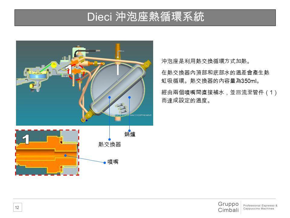 12 Dieci 沖泡座熱循環系統 熱交換器 鍋爐 沖泡座是利用熱交換循環方式加熱。 在熱交換器內頂部和底部水的溫差會產生熱 虹吸循環。熱交換器的內容量為 350ml 。 經由兩個噴嘴間直接補水,並回流至管件( 1 ) 而達成設定的溫度。 噴嘴