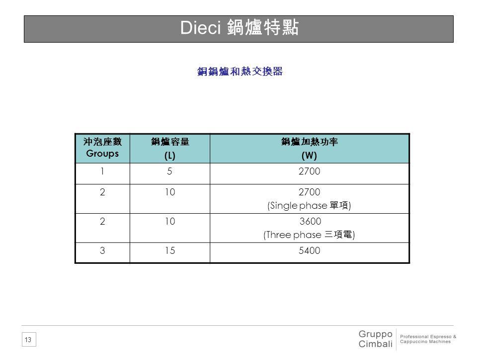 13 Dieci 鍋爐特點 銅鍋爐和熱交換器 沖泡座數 Groups 鍋爐容量 (L) 鍋爐加熱功率 (W) 152700 2102700 (Single phase 單項 ) 210 3600 (Three phase 三項電 ) 3155400