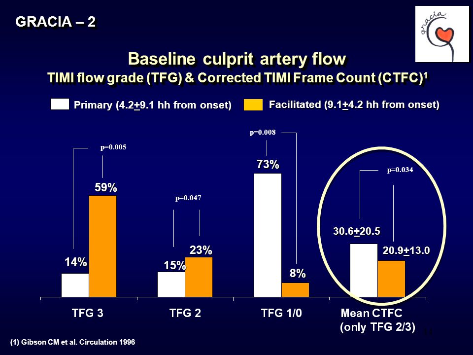 14 GRACIA – 2 Baseline culprit artery flow TIMI flow grade (TFG) & Corrected TIMI Frame Count (CTFC) 1 Primary (4.2+9.1 hh from onset) p=0.005 p=0.047