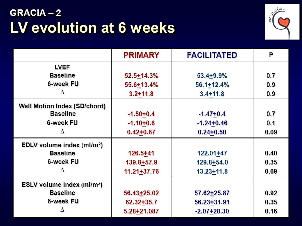 20 GRACIA – 2 LV evolution at 6 weeks PRIMARYFACILITATEDPLVEFBaseline 6-week FU 6-week FU∆ 52.5+14.3% 55.6+13.4% 3.2+11.8 53.4+9.9% 56.1+12.4% 3.4+11.