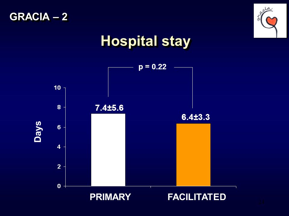 24 GRACIA – 2 Hospital stay PRIMARYFACILITATED Days 7.4±5.6 p = 0.22 6.4±3.3