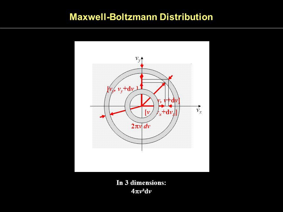vxvx vyvy [v, v+dv] [v x, v x +dv x ] 2  v dv [v y, v y +dv y ] In 3 dimensions:  v²dv Maxwell-Boltzmann Distribution