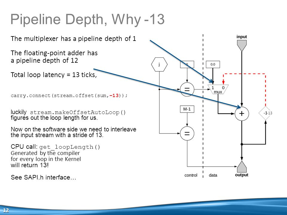 Pipeline Depth, Why -13 12 -13 The multiplexer has a pipeline depth of 1 The floating-point adder has a pipeline depth of 12 Total loop latency = 13 ticks, carry.connect(stream.offset(sum,−13)); luckily stream.makeOffsetAutoLoop() figures out the loop length for us.