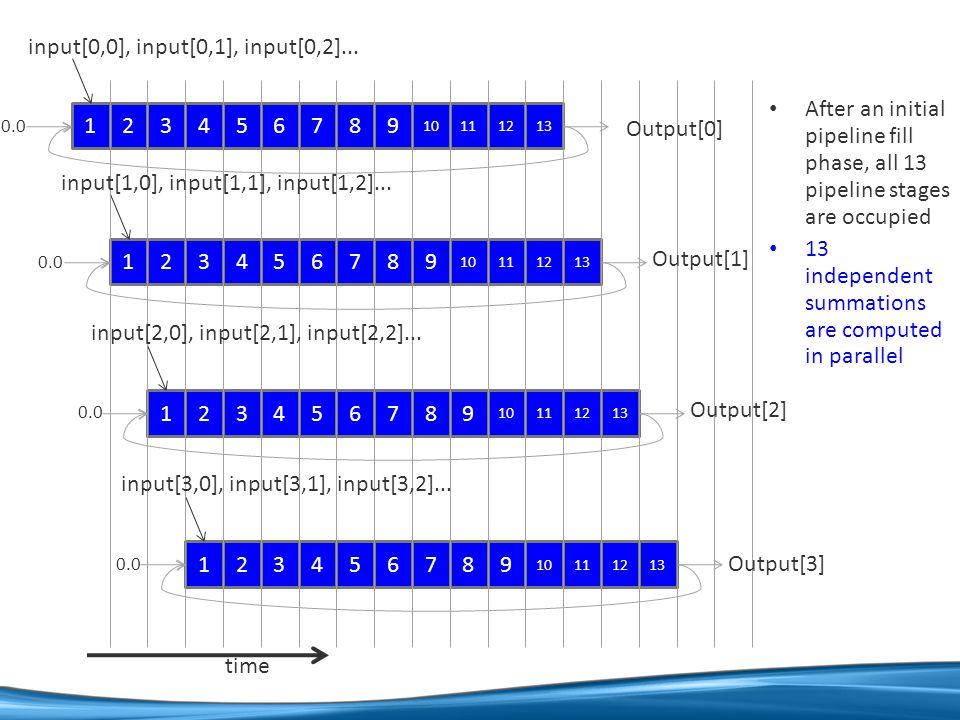 123456789 10111213 123456789 10111213 123456789 10111213 123456789 10111213 Output[0] input[0,0], input[0,1], input[0,2]...