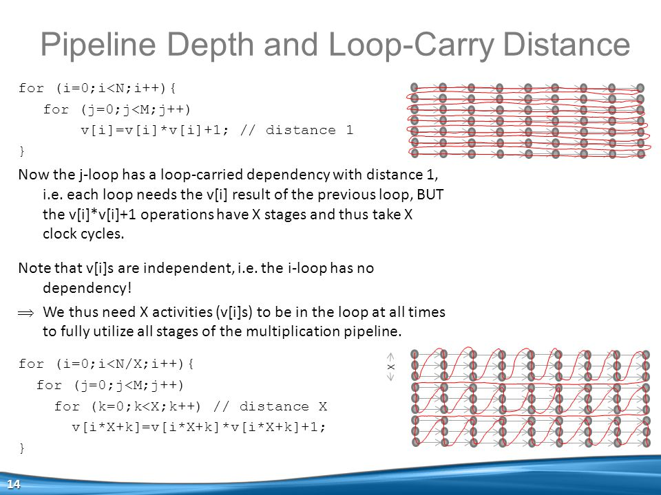 Pipeline Depth and Loop-Carry Distance 14 for (i=0;i<N;i++){ for (j=0;j<M;j++) v[i]=v[i]*v[i]+1; // distance 1 } Now the j-loop has a loop-carried dependency with distance 1, i.e.