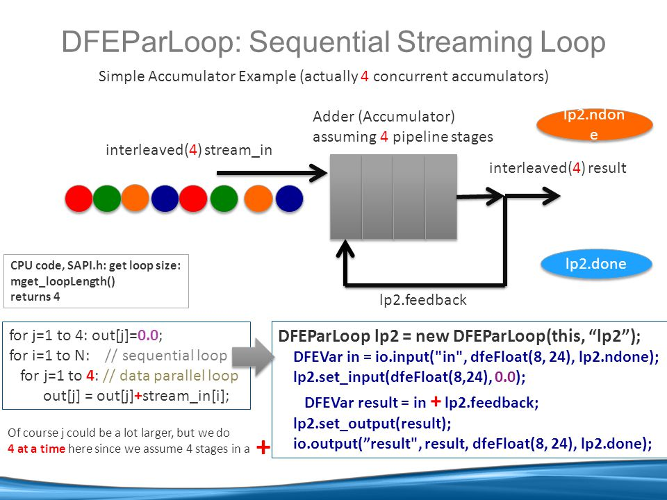 DFEParLoop: Sequential Streaming Loop Simple Accumulator Example (actually 4 concurrent accumulators) DFEParLoop lp2 = new DFEParLoop(this, lp2 ); DFEVar in = io.input( in , dfeFloat(8, 24), lp2.ndone); lp2.set_input(dfeFloat(8,24), 0.0); DFEVar result = in + lp2.feedback; lp2.set_output(result); io.output( result , result, dfeFloat(8, 24), lp2.done); for j=1 to 4: out[j]=0.0; for i=1 to N: // sequential loop for j=1 to 4: // data parallel loop out[j] = out[j]+stream_in[i]; interleaved(4) stream_in Adder (Accumulator) assuming 4 pipeline stages Of course j could be a lot larger, but we do 4 at a time here since we assume 4 stages in a + interleaved(4) result lp2.feedback lp2.ndon e lp2.done CPU code, SAPI.h: get loop size: mget_loopLength() returns 4