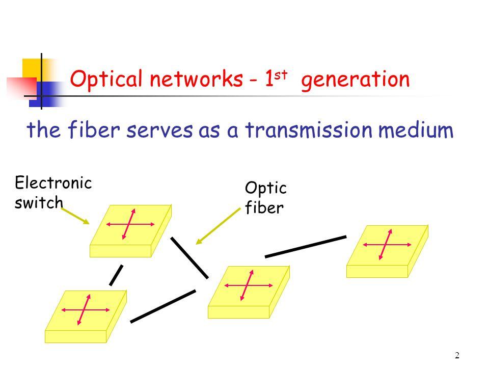 2 the fiber serves as a transmission medium Electronic switch Optic fiber Optical networks - 1 st generation