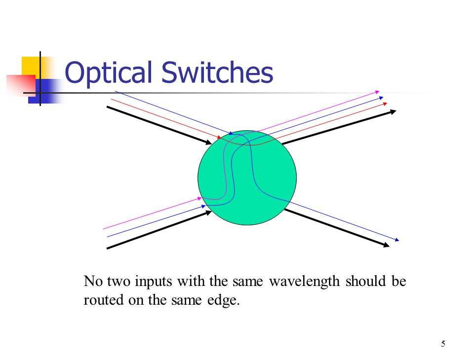 5 Optical Switches No two inputs with the same wavelength should be routed on the same edge.