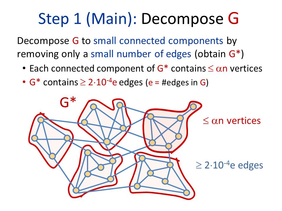 Step 1 (Main): Decompose G Decompose G to small connected components by removing only a small number of edges (obtain G*) Each connected component of G* contains   n vertices G* contains  2  10 -4 e edges (e = #edges in G)   n vertices  2  10 -4 e edges G*G