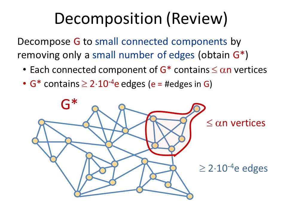 Decomposition (Review)   n vertices  2  10 -4 e edges G*G Decompose G to small connected components by removing only a small number of edges (obta
