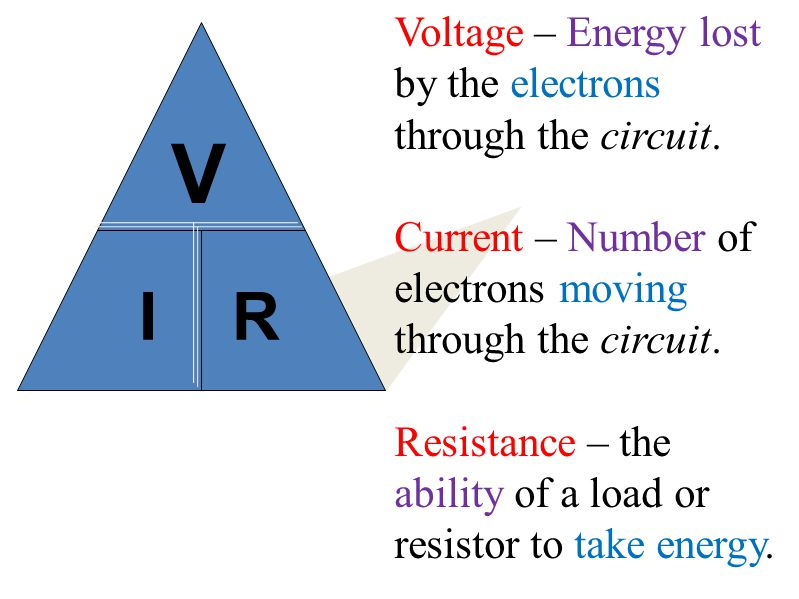 I R V Voltage – Energy lost by the electrons through the circuit. Current – Number of electrons moving through the circuit. Resistance – the ability o