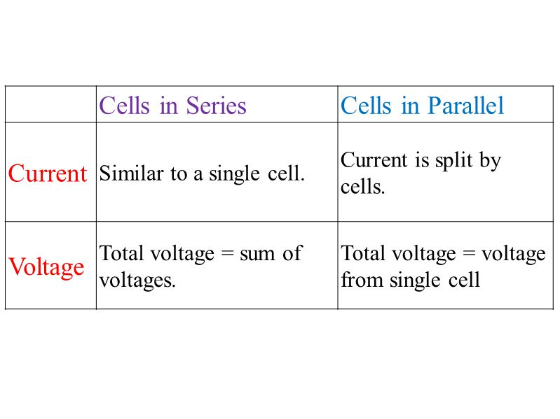 Cells in SeriesCells in Parallel Current Similar to a single cell. Current is split by cells. Voltage Total voltage = sum of voltages. Total voltage =