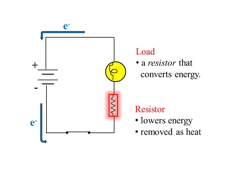 ●● + - e-e- e-e- Load a resistor that converts energy. Resistor lowers energy removed as heat