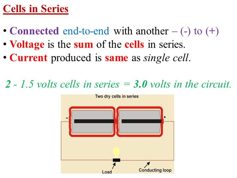 Connected end-to-end with another – (-) to (+) Voltage is the sum of the cells in series. Current produced is same as single cell. 2 - 1.5 volts cells
