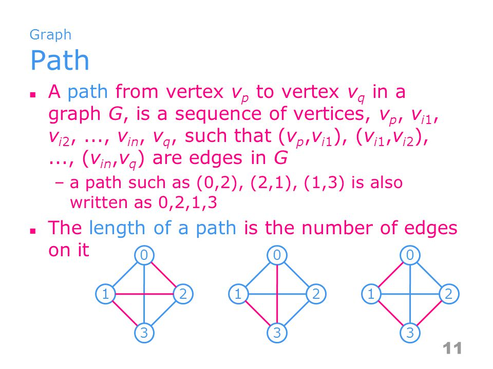 Graph Simple path and cycle Simple path (simple directed path) –a path in which all vertices, except possibly the first and the last, are distinct A cycle is a simple path in which the first and the last vertices are the same 12 0 12 3