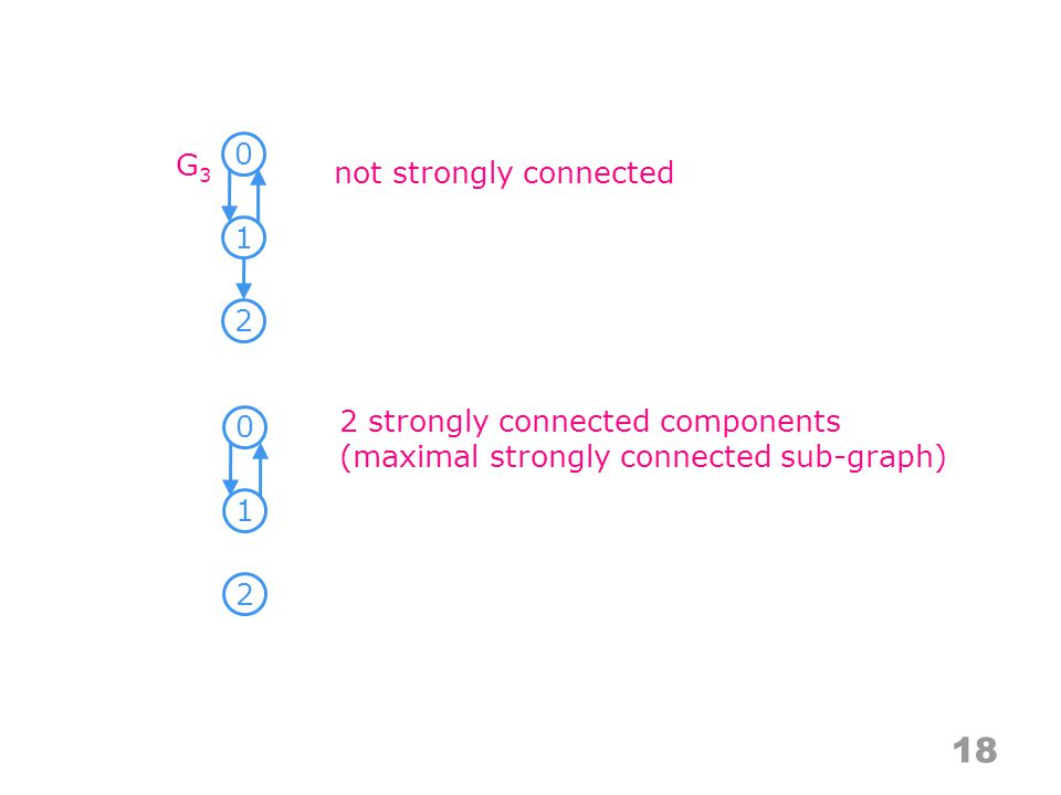 not strongly connected 2 strongly connected components (maximal strongly connected sub-graph) 18 0 1 2 G3G3 0 1 2