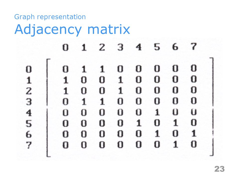 Graph representation Adjacency matrix 23