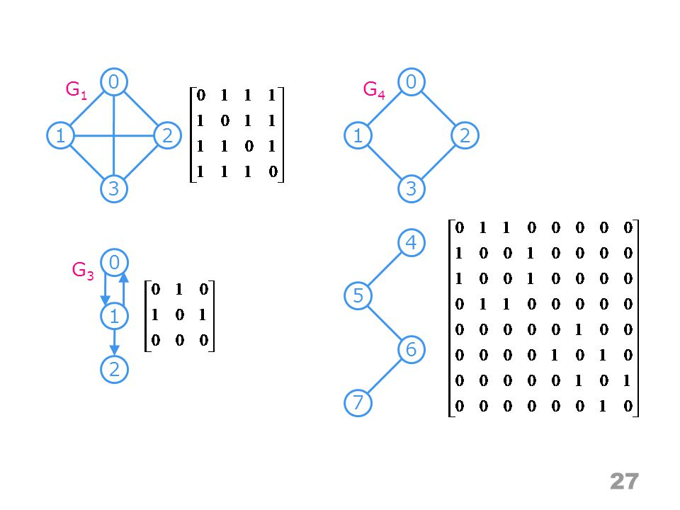 Adjacency matrix Merits For an undirected graph, the degree of any vertex, i, is its row sum: For a directed graph, the row sum is the out-degree, while the column sum is the in-degree The complexity of checking edge number or examining if G is connect –G is undirected: O(n 2 /2) –G is directed: O(n 2 ) 28