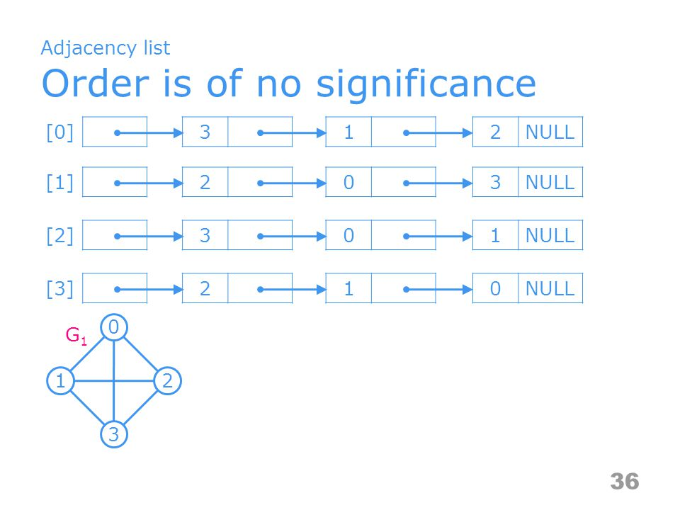 Adjacency list Order is of no significance 36 [0] 312NULL [1]203NULL [2]301NULL [3]210NULL G1G1 0 12 3