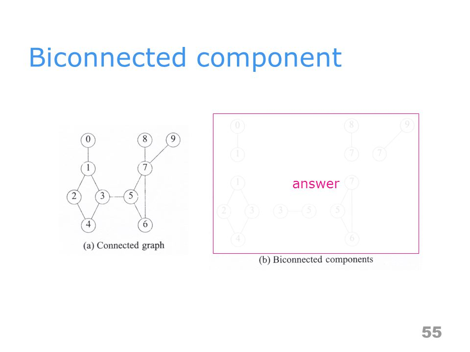 Biconnected component 55 answer