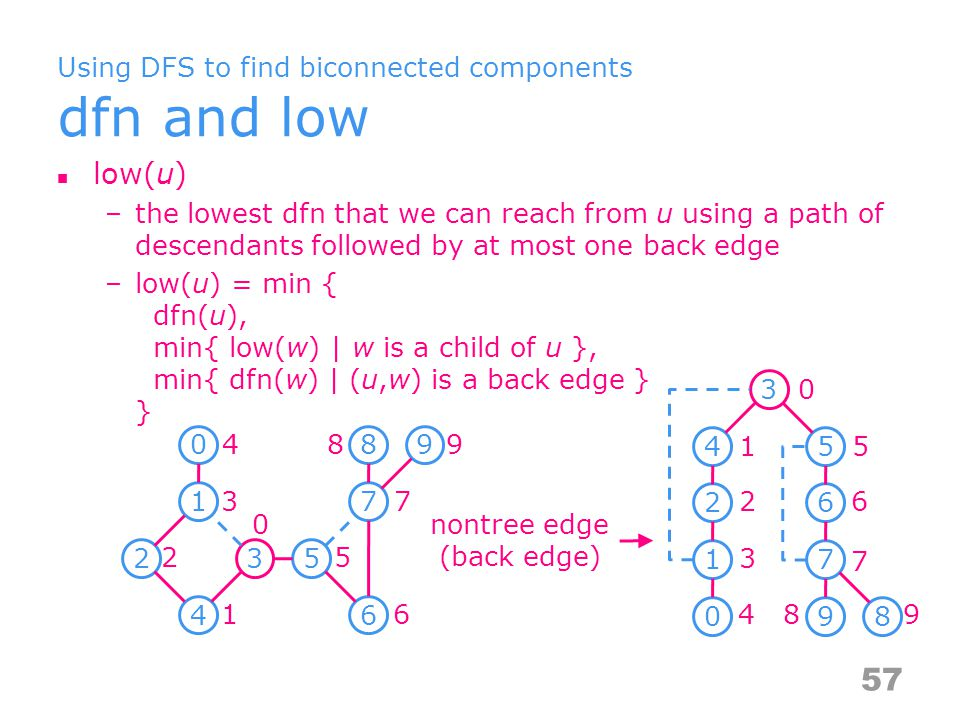 Using DFS to find biconnected components An example dfn and low values for dfs spanning tree with root = 3 –low(u) = min { dfn(u), min{ low(w) | w is a child of u }, min{ dfn(w) | (u,w) is a back edge } } 58 Vdfnlowchildlow_childlow:dfncut 044(4,n,n)null null:4 130(3,4,0)04 4≧34≧3 * 220(2,0,n)100<2 300(0,0,n)4,50,5 0,5 ≧ 0 * 410(1,0,n)200<1 555(5,5,n)65 5≧55≧5 * 665(6,5,n)755<6 775(7,8,5)8,99,8 9,8 ≧ 7 * 899(9,n,n)null null:9 988(8.n,n)null null:8 0 1 2 3 45 6 7 89 0 1 2 3 4 5 6 7 89