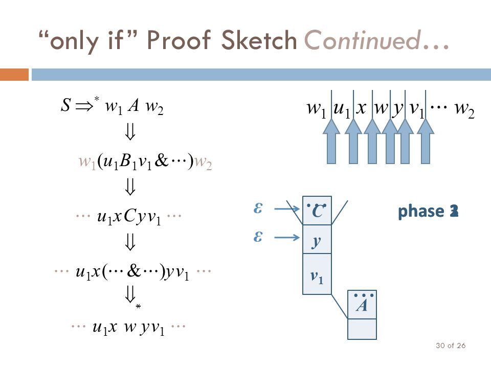 """""""only if"""" Proof Sketch Continued… of 26 30 S  * w 1 A w 2  w1(u1B1v1 & ⋯)w2w1(u1B1v1 & ⋯)w2  ⋯ u 1 xCyv 1 ⋯  ⋯ u1x(⋯ & ⋯)yv1 ⋯⋯ u1x(⋯ & ⋯)yv1 ⋯ *"""