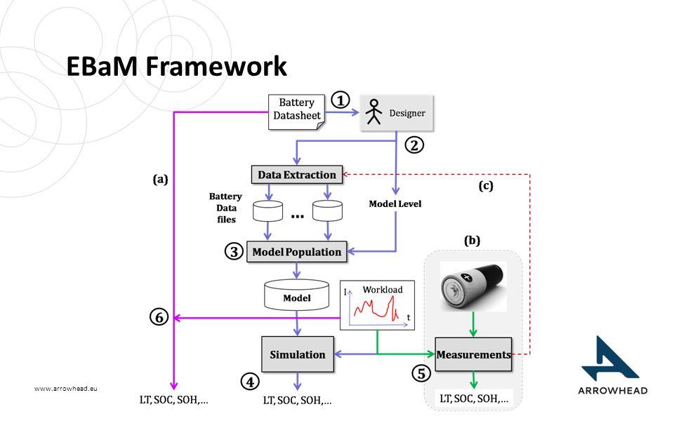 www.arrowhead.eu EBaM Framework