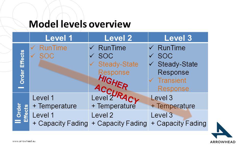 www.arrowhead.eu Model levels overview Level 1Level 2Level 3 I Order Effects RunTime SOC RunTime SOC Steady-State Response RunTime SOC Steady-State Response Transient Response II Order Effects Level 1 + Temperature Level 2 + Temperature Level 3 + Temperature Level 1 + Capacity Fading Level 2 + Capacity Fading Level 3 + Capacity Fading HIGHER ACCURACY