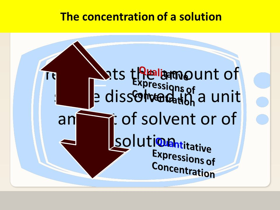 Faculty of Medicine Ain Shams University Medical Biochemistry & Molecular Biology Department Factors determining rate of solution formation: Stirring: Stirring: moves solvent into contact with the solute.