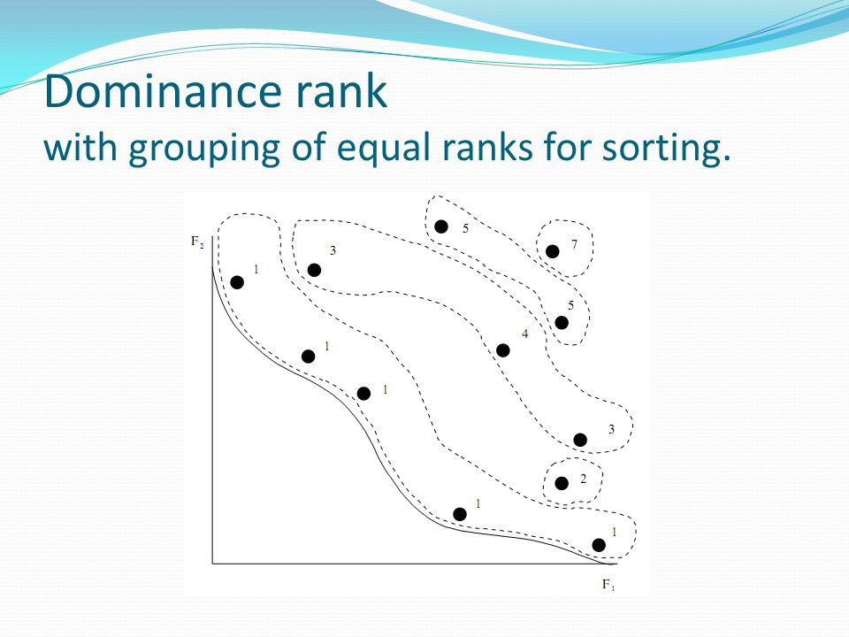 Dominance rank with grouping of equal ranks for sorting.
