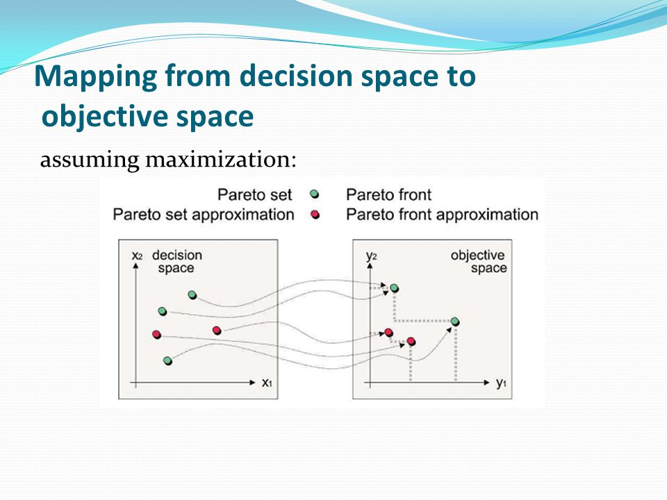 Mapping from decision space to objective space assuming maximization: