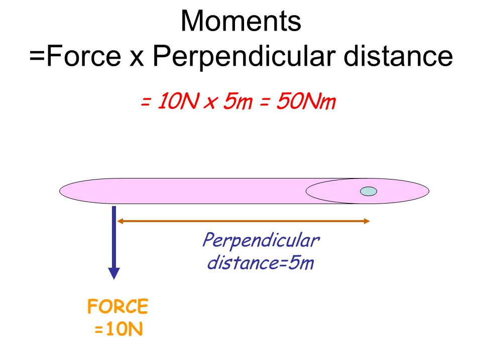 Moments (Also called TORQUE) =Force x Perpendicular distance FORCE Fulcrum Perpendicular distance
