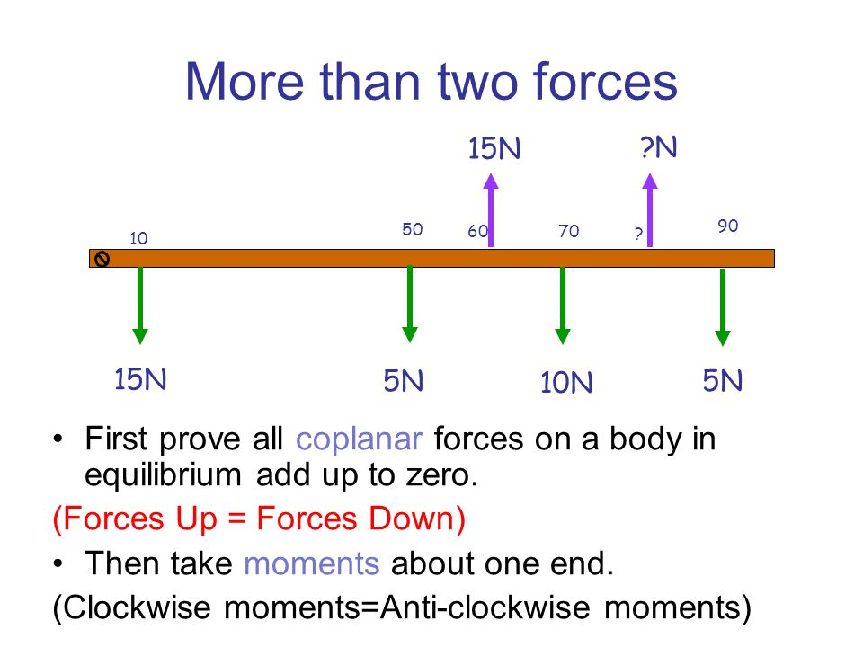 Moments =Force x Perpendicular distance FORCE =10N Perpendicular distance=5m = 10N x 5m = 50Nm