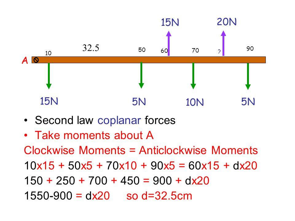 First law coplanar forces Forces Up = Forces Down 15 + x = 15 + 5 +10 + 5 x = 20 N 10 60 90 70 50 ? 15N 5N 10N 5N ?N