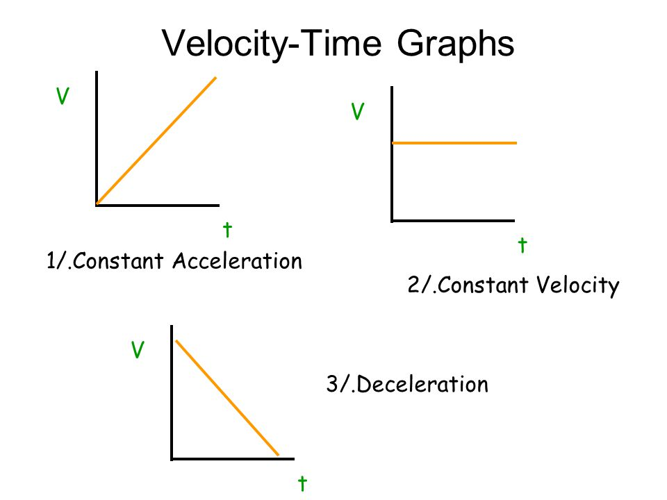 Acceleration V-U TA Acceleration = change in velocity (in m/s) (in m/s 2 ) time taken (in s) 1)A cyclist accelerates from 0 to 10m/s in 5 seconds. Wha
