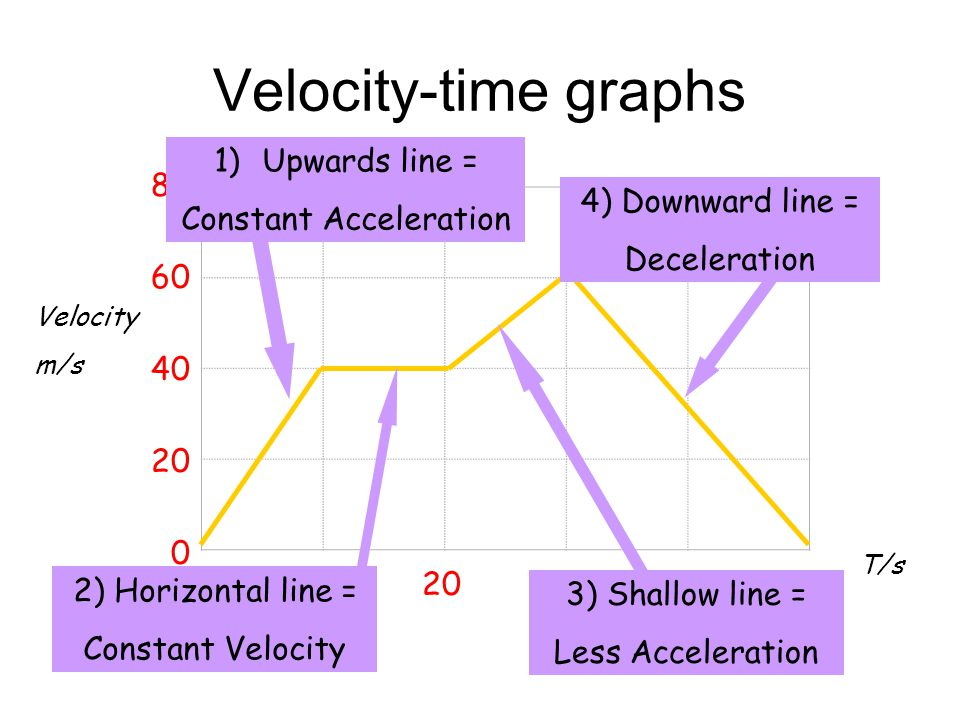 Velocity-Time Graphs V t 1/.Constant Acceleration V t 2/.Constant Velocity V t 3/.Deceleration