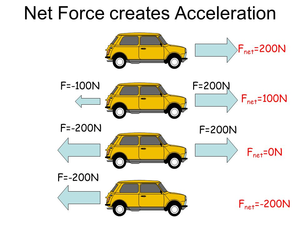 1)A force of 1000N is applied to push a mass of 500kg. How quickly does it accelerate? 2)A force of 3000N acts on a car to make it accelerate by 1.5m/