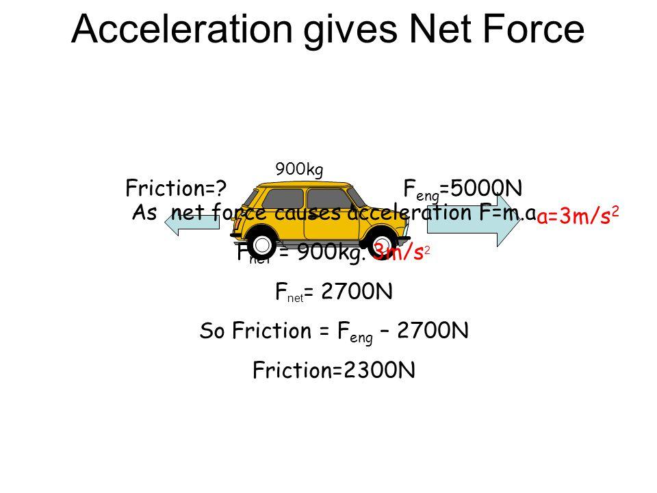 Net Force creates Acceleration F=200N F net =100N F=-100N 800kg As net force causes acceleration F=m.a 100N = 800kg.a a=100/800 = 0.125m/s 2