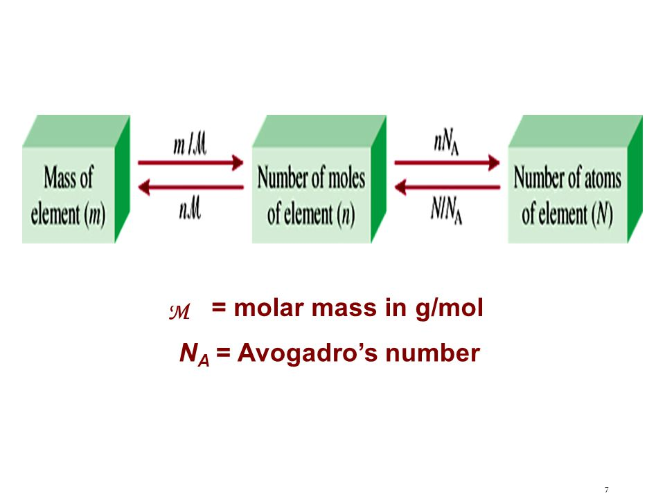 7 M = molar mass in g/mol N A = Avogadro's number