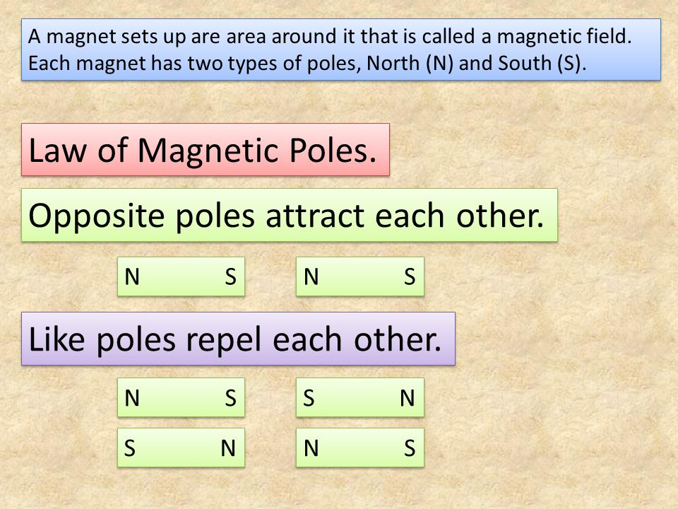 A magnet sets up are area around it that is called a magnetic field. Each magnet has two types of poles, North (N) and South (S). Law of Magnetic Pole
