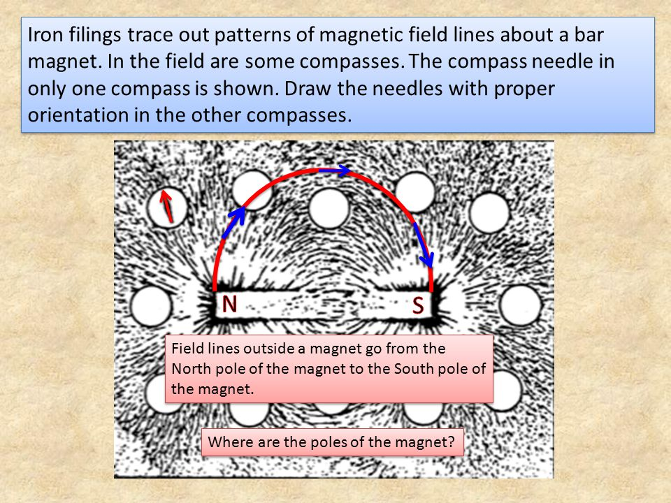Iron filings trace out patterns of magnetic field lines about a bar magnet. In the field are some compasses. The compass needle in only one compass is