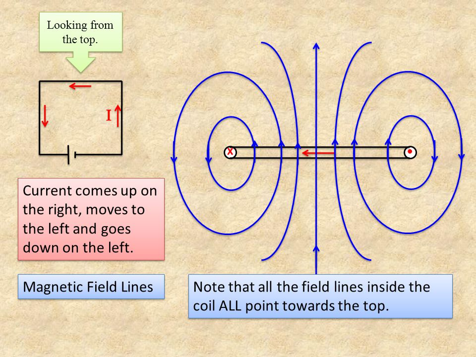 Looking from the top. Current comes up on the right, moves to the left and goes down on the left. Magnetic Field Lines Note that all the field lines i