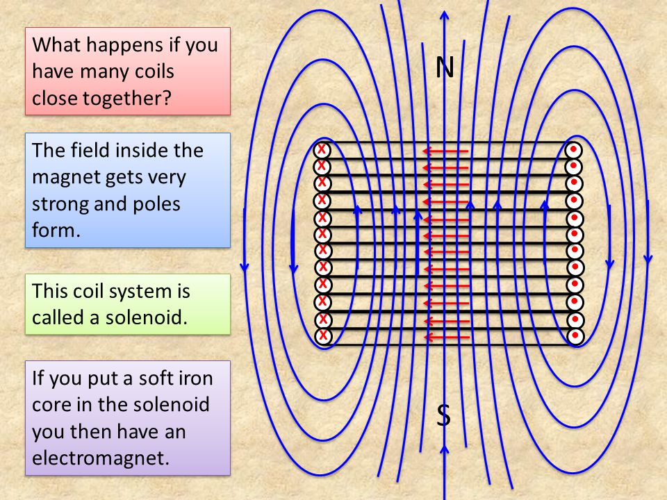 What happens if you have many coils close together? The field inside the magnet gets very strong and poles form. N S This coil system is called a sole