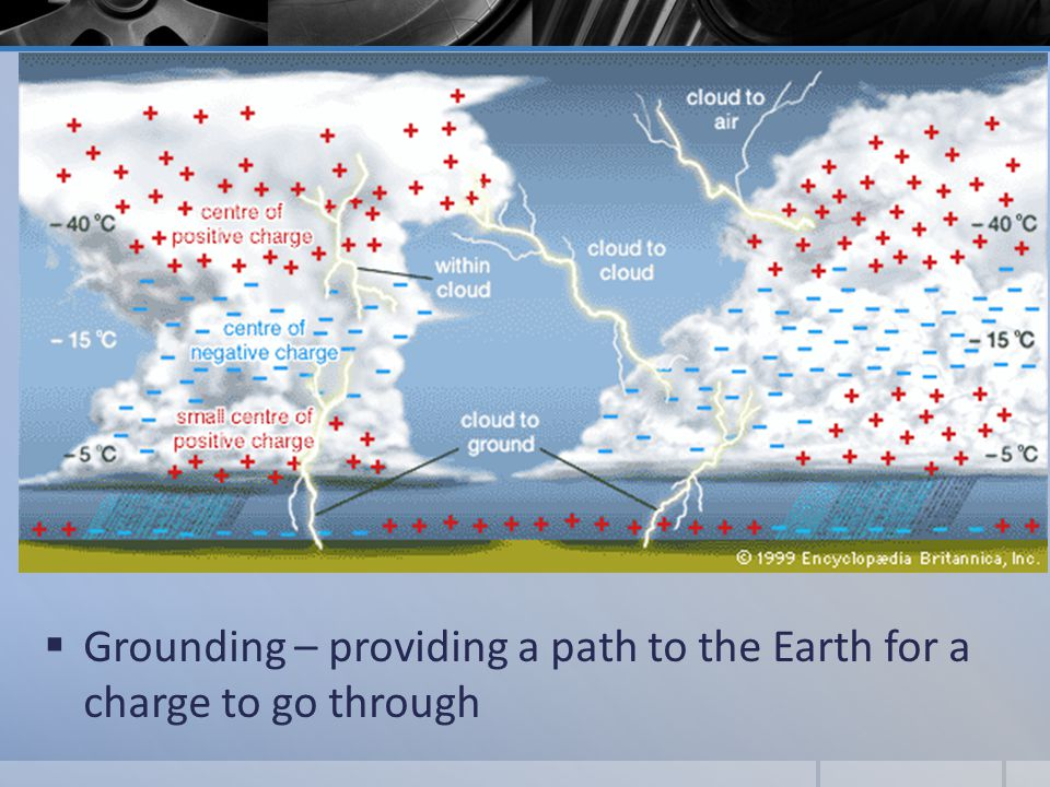  Grounding – providing a path to the Earth for a charge to go through