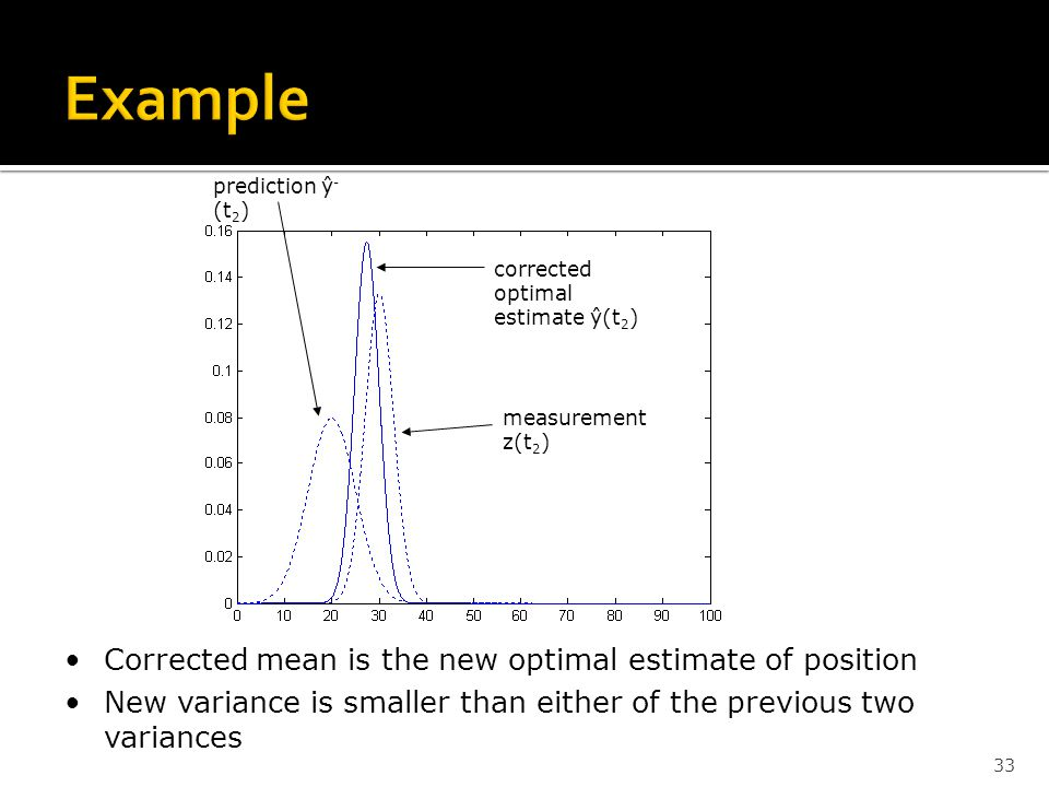 33 Corrected mean is the new optimal estimate of position New variance is smaller than either of the previous two variances measurement z(t 2 ) correc